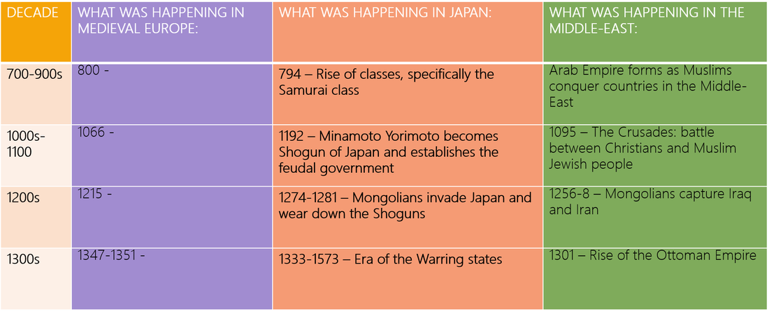 a comparison of feudalism in japan and western europe A system of feudalism arose in japan that was similar to feudalism in western europe lords and their private armies became very powerful the feudal hierarchy of japan global history and geography i name: _____ feudalism (lords, service, military service.